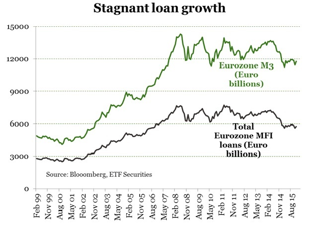 neg rates blog graph1
