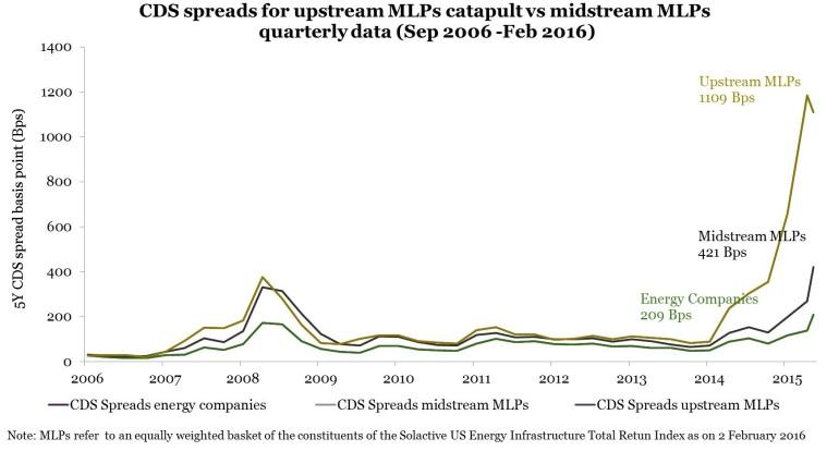 MLP CDS chart