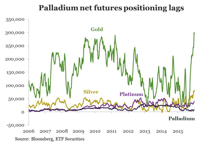 palladium positioning