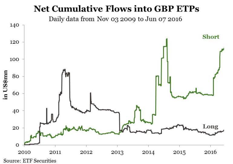 gbplong short flows