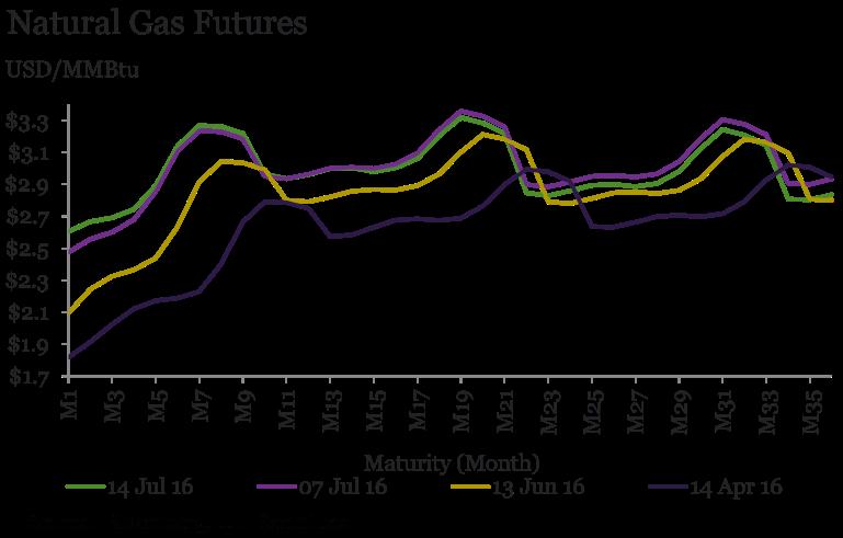 futures curve