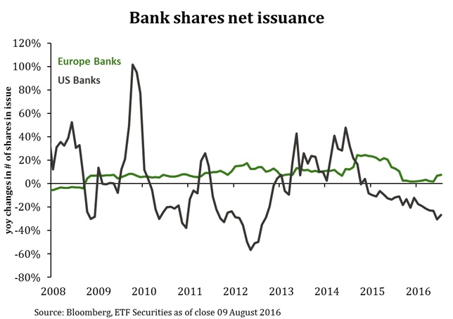 BanksShares
