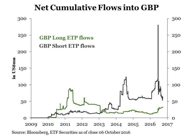 gbp-flows