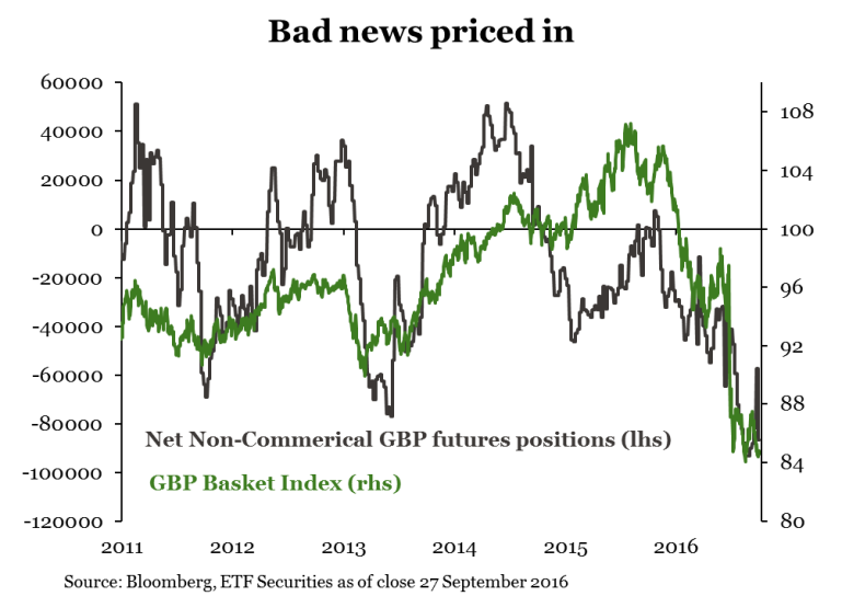 gbp-positions