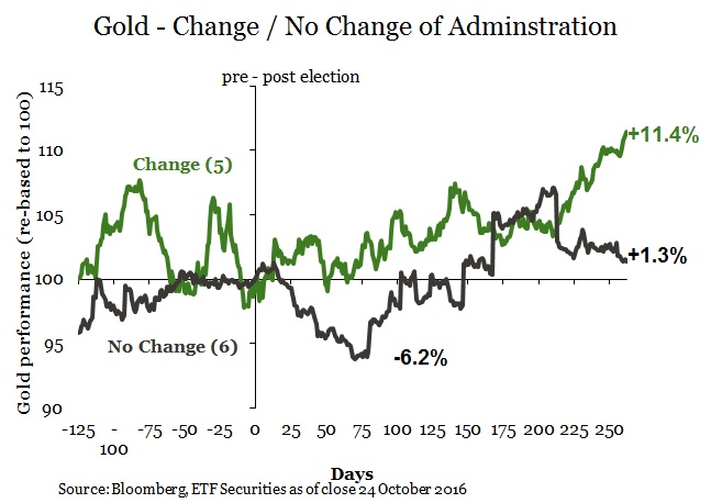 gold-elections