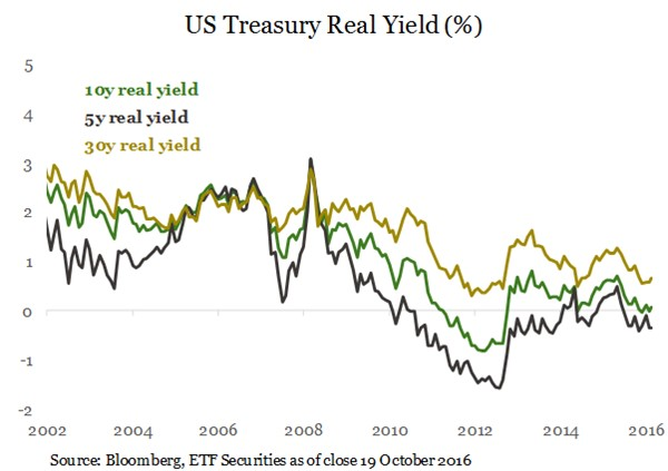 real-rates-2-emf