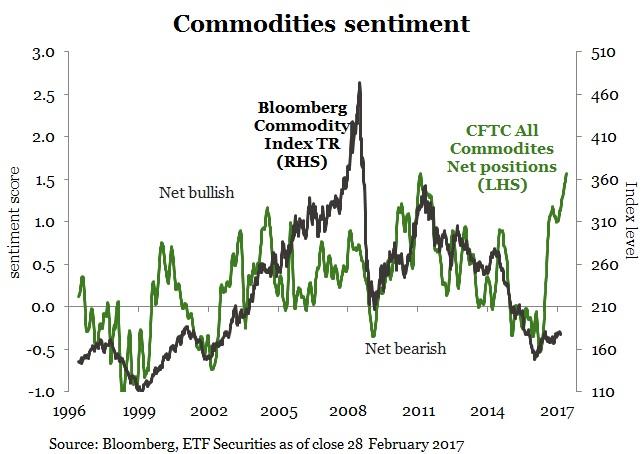 commodities-sentiment