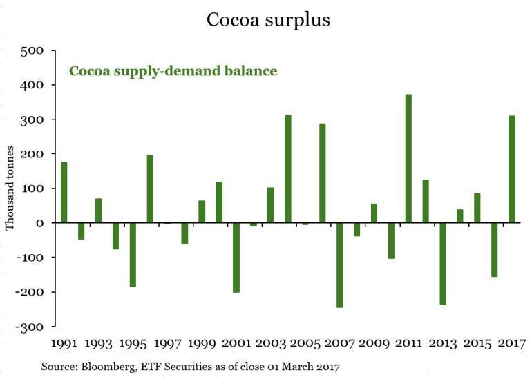 cocoa-balance