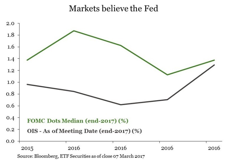 Fed pricing