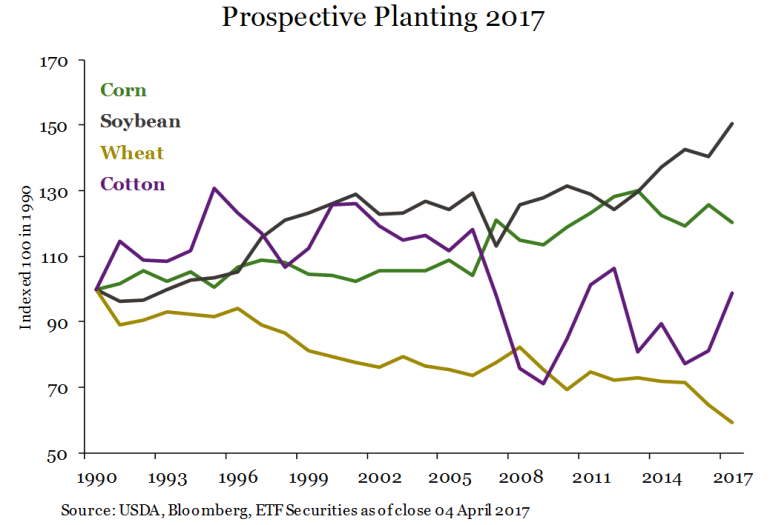 prospective plant chart