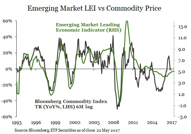 Commodities & LEI