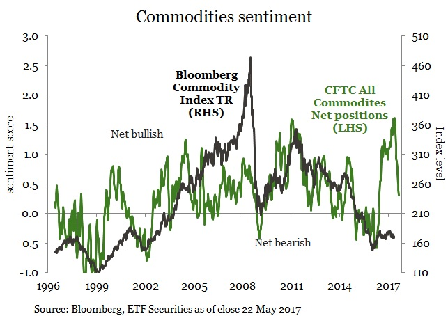 Commodities sentiment